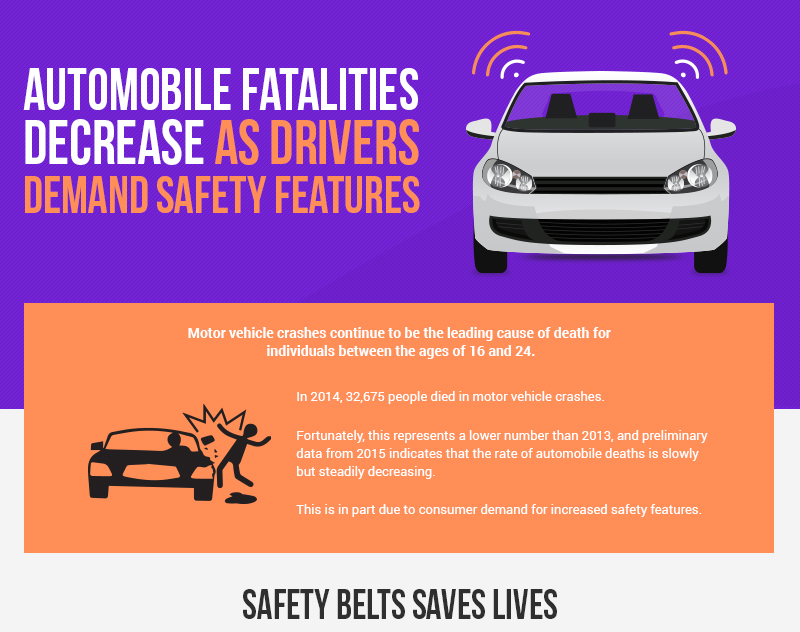 thumbnail_Automobile Fatalities Decrease as Drivers Demand Safety Features